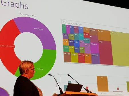 Examples of dashboards – donut tree and bar charts