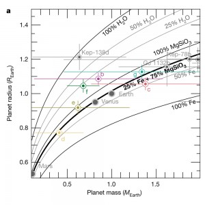 Masses and radii of the TRAPPIST-1 planets, compared with models.