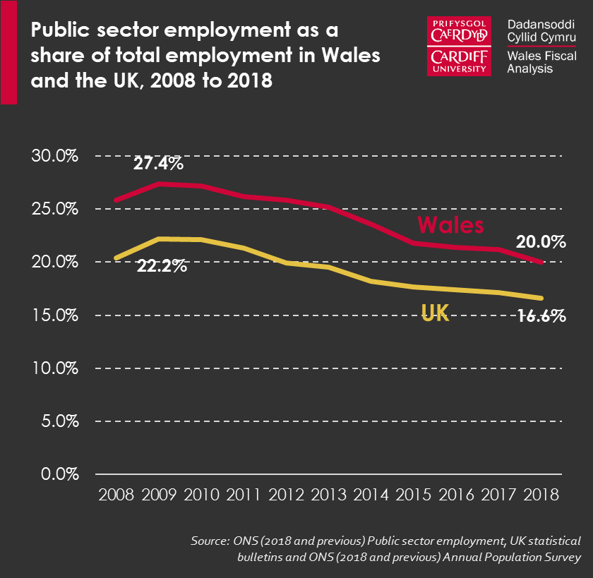 Graph showing public sector employment as a share of total employment in Wales and the UK between 2008 and 2018. Both figures have fallen over the period and in 2008, reached a historic low.