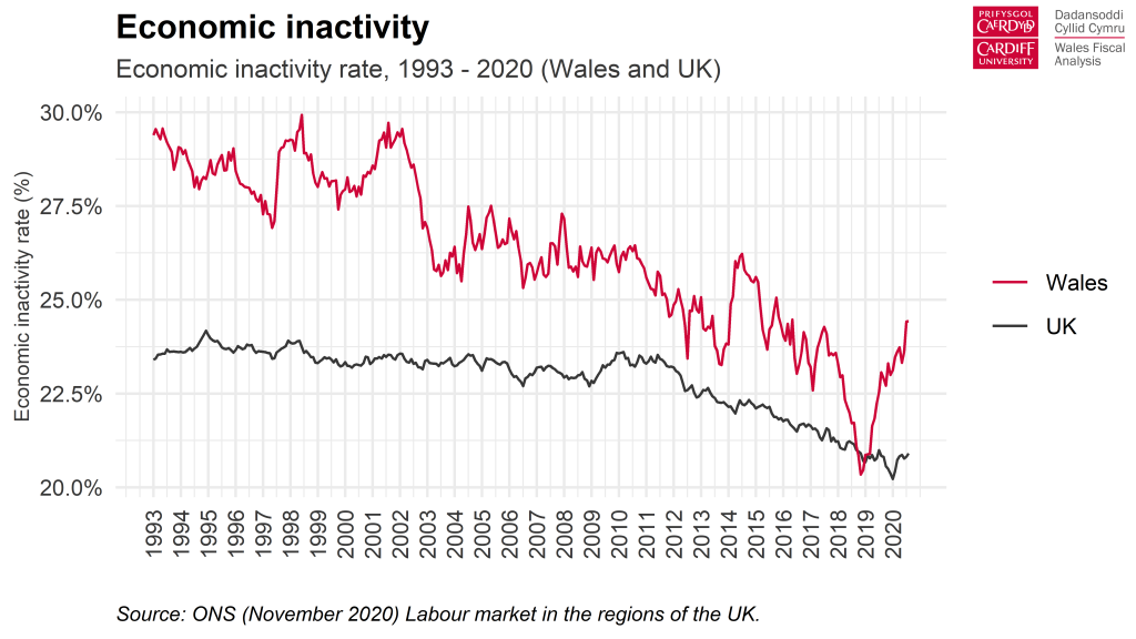 Chart: Economic inactivity rate, 1993-2020