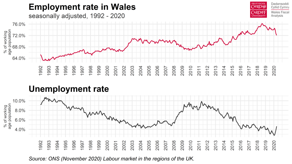 Chart - Employment and unemployment rates in Wales, 1992 - 2020