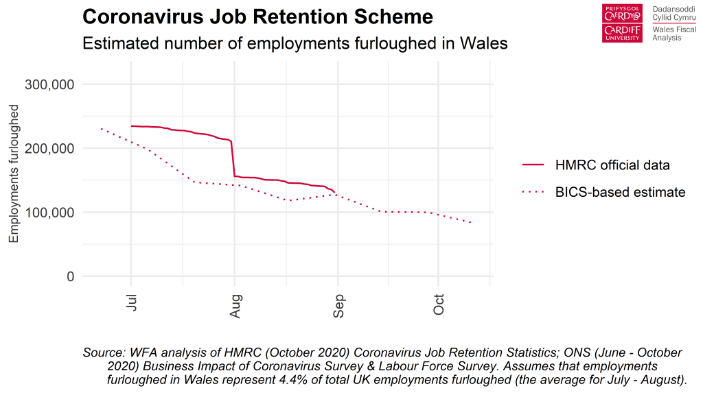 Chart: Estimated number of employments furloughed in Wales