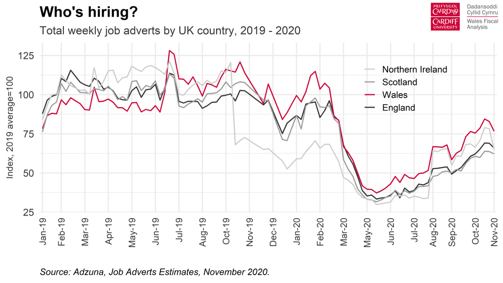 Chart - weekly job adverts in Wales and the UK