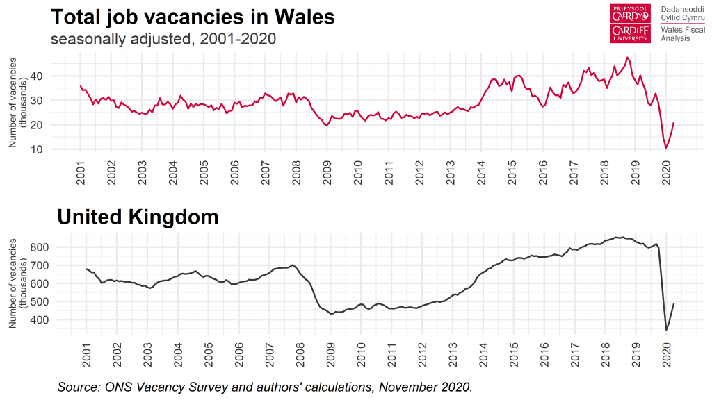 Chart - job vacancies in Wales and the UK