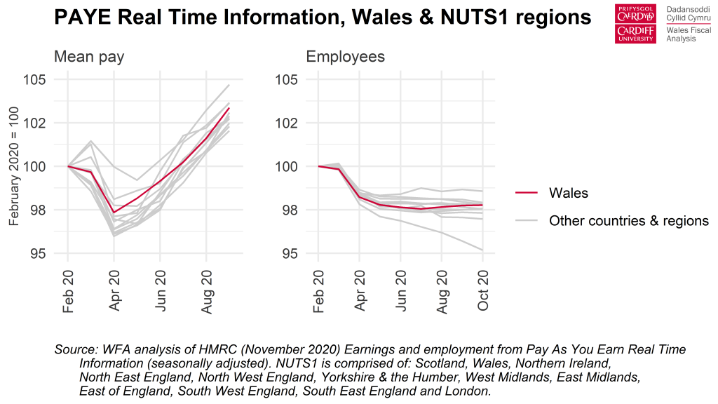 Chart: PAYE Real Time Information, Wales & NUTS1 regions