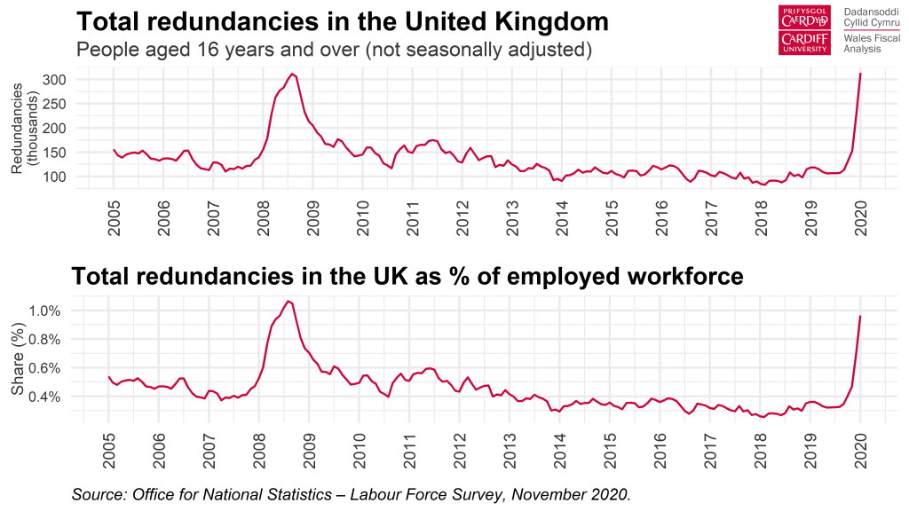 Chart - Total redundancies in the UK
