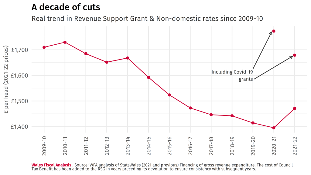 Line chart showing the real trend in the value of the Revenue Support Grant and Non-domestic rates since 2009-10. There is a consistent downward trend, falling from £1,725 in 2010-11 to £1,465 in 2021-22.