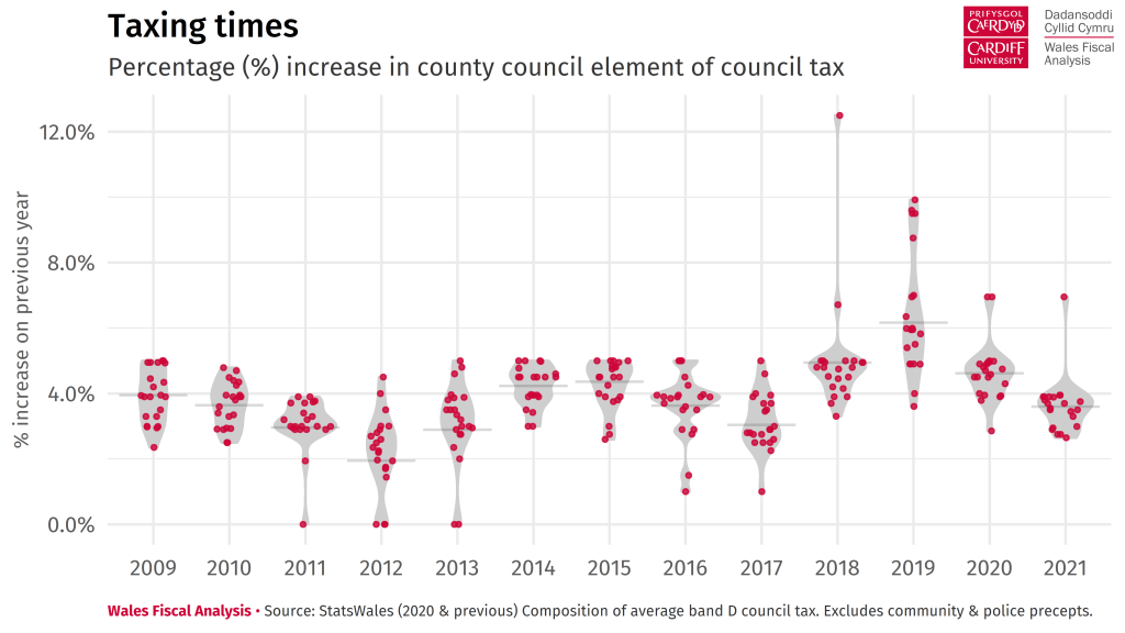 Violin plot showing the distribution of Council Tax increases across local authorities in each year between 2009 and 2021. The average increase is now at its lowest level since 2017.