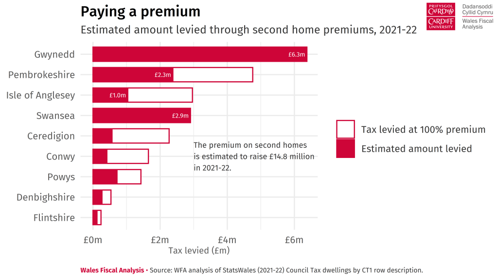 Bar chart showing the amount of tax levied through second home premiums in 2021-22. Gwynedd is estimated to raise £6.3 million through its application of the premium, followed by Swansea (£2.9 million), and Pembrokeshire (£2.3 million).