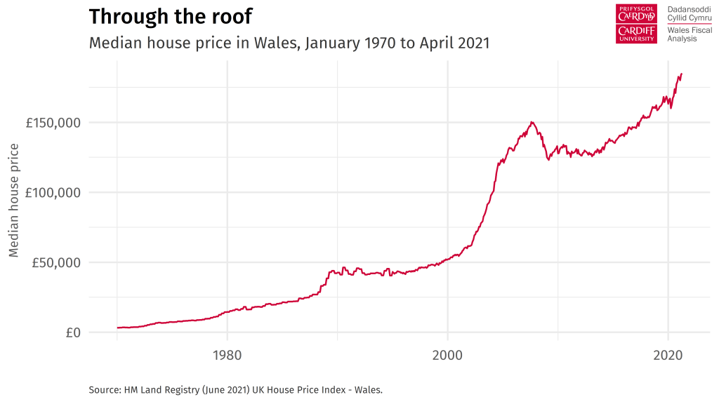 Chart heading: Through the roof  Description: Line chart tracking the median house price in Wales between 1970 and 1921. The line increases sharply after 2000 and has increased sharply again over the past 15 months.