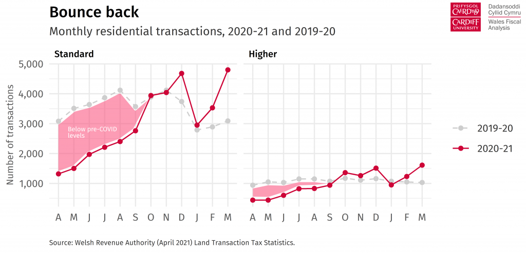 Chart heading: Bounce back.  Description: Line chart comparing number of residential property transactions by month, in 2019-20 and 2020-21. Transactions were substantially below pre-COVID levels during the first half of 2020-21, but recovered in later months.