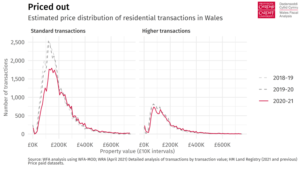 Chart heading: Priced out.  Description: Chart showing the distribution of residential transactions in Wales during 2018-19, 2019-20 and 2020-21.